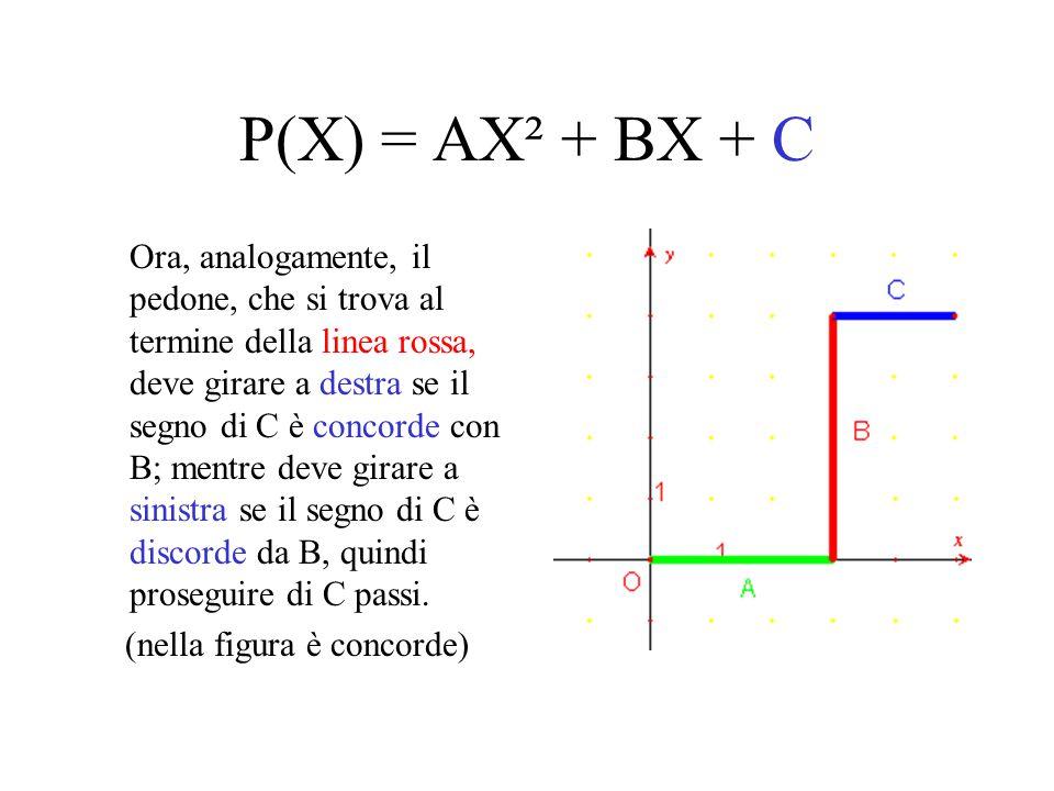 P(X) = AX² + BX + C Ora, analogamente, il pedone, che si trova al termine della linea rossa, deve girare a destra se il segno di C è concorde con B; m