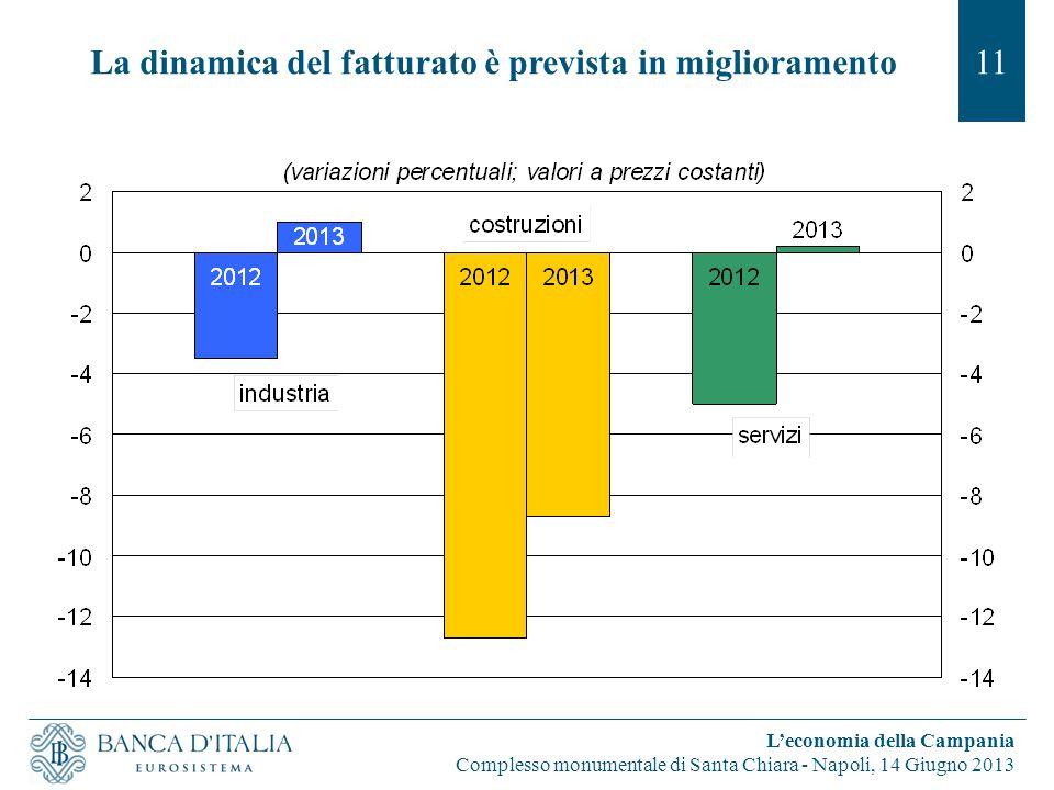 La dinamica del fatturato è prevista in miglioramento11 L'economia della Campania Complesso monumentale di Santa Chiara - Napoli, 14 Giugno 2013