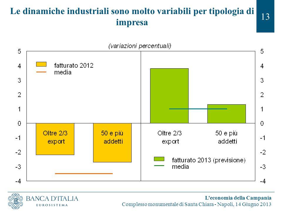 Le dinamiche industriali sono molto variabili per tipologia di impresa 13 L'economia della Campania Complesso monumentale di Santa Chiara - Napoli, 14 Giugno 2013