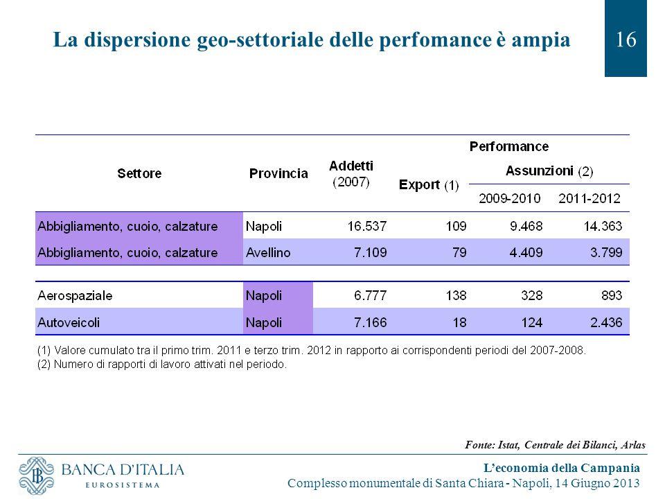 La dispersione geo-settoriale delle perfomance è ampia16 L'economia della Campania Complesso monumentale di Santa Chiara - Napoli, 14 Giugno 2013 Font