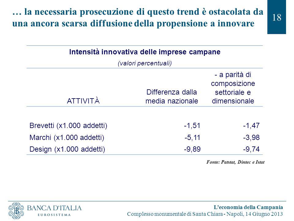 … la necessaria prosecuzione di questo trend è ostacolata da una ancora scarsa diffusione della propensione a innovare 18 L'economia della Campania Co