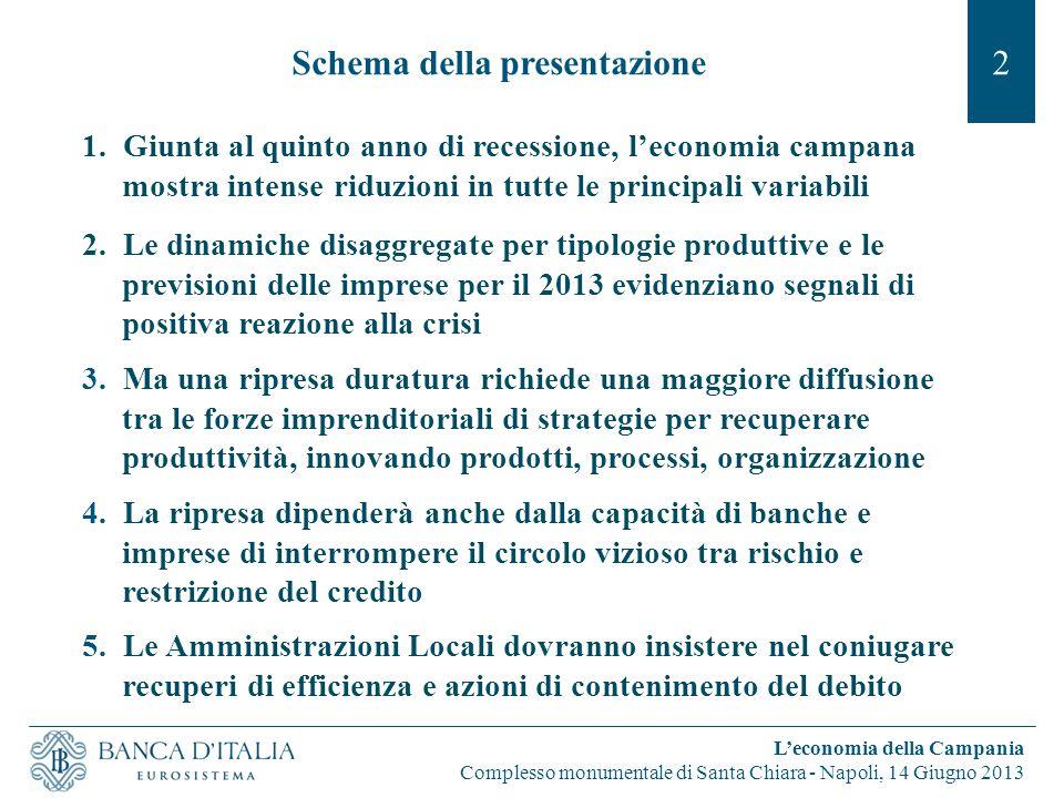 Schema della presentazione 1.