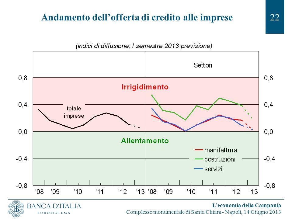 Andamento dell'offerta di credito alle imprese22 L'economia della Campania Complesso monumentale di Santa Chiara - Napoli, 14 Giugno 2013