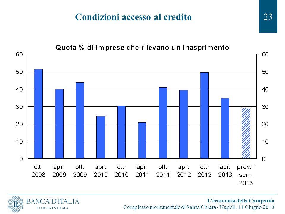 23 L'economia della Campania Complesso monumentale di Santa Chiara - Napoli, 14 Giugno 2013 Condizioni accesso al credito