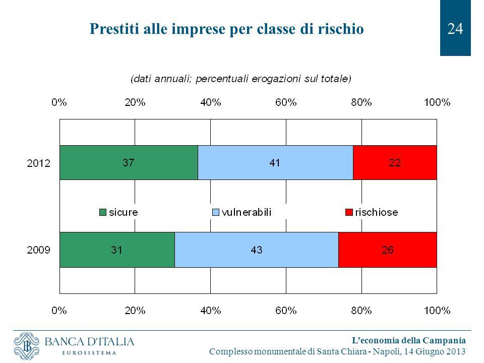 Prestiti alle imprese per classe di rischio24 L'economia della Campania Complesso monumentale di Santa Chiara - Napoli, 14 Giugno 2013