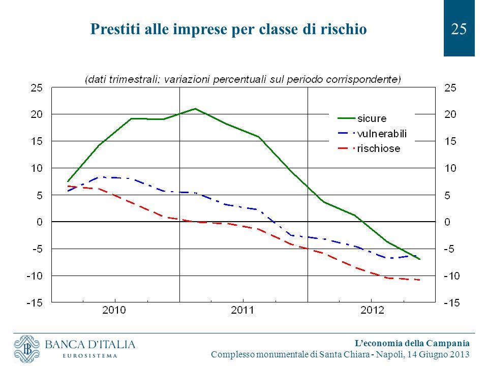 Prestiti alle imprese per classe di rischio25 L'economia della Campania Complesso monumentale di Santa Chiara - Napoli, 14 Giugno 2013