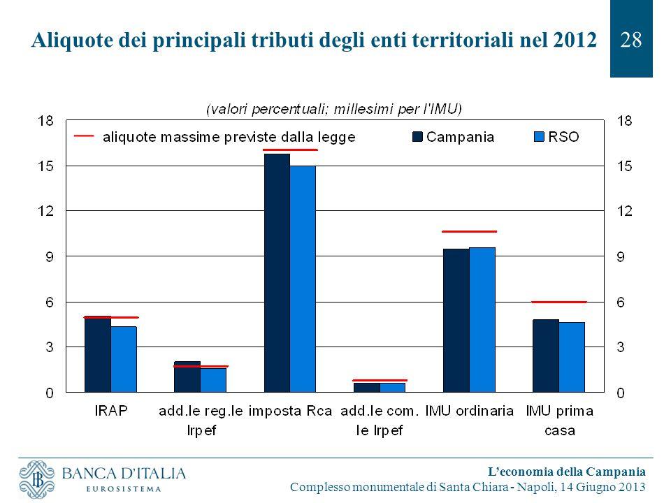Aliquote dei principali tributi degli enti territoriali nel 201228 L'economia della Campania Complesso monumentale di Santa Chiara - Napoli, 14 Giugno 2013
