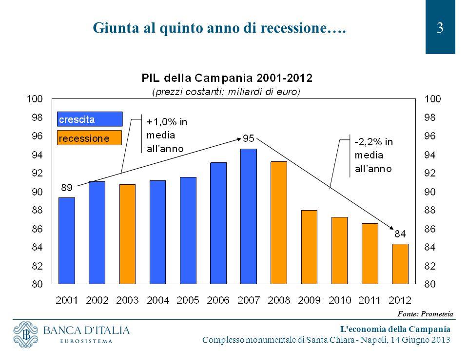 Giunta al quinto anno di recessione….3 L'economia della Campania Complesso monumentale di Santa Chiara - Napoli, 14 Giugno 2013 Fonte: Prometeia