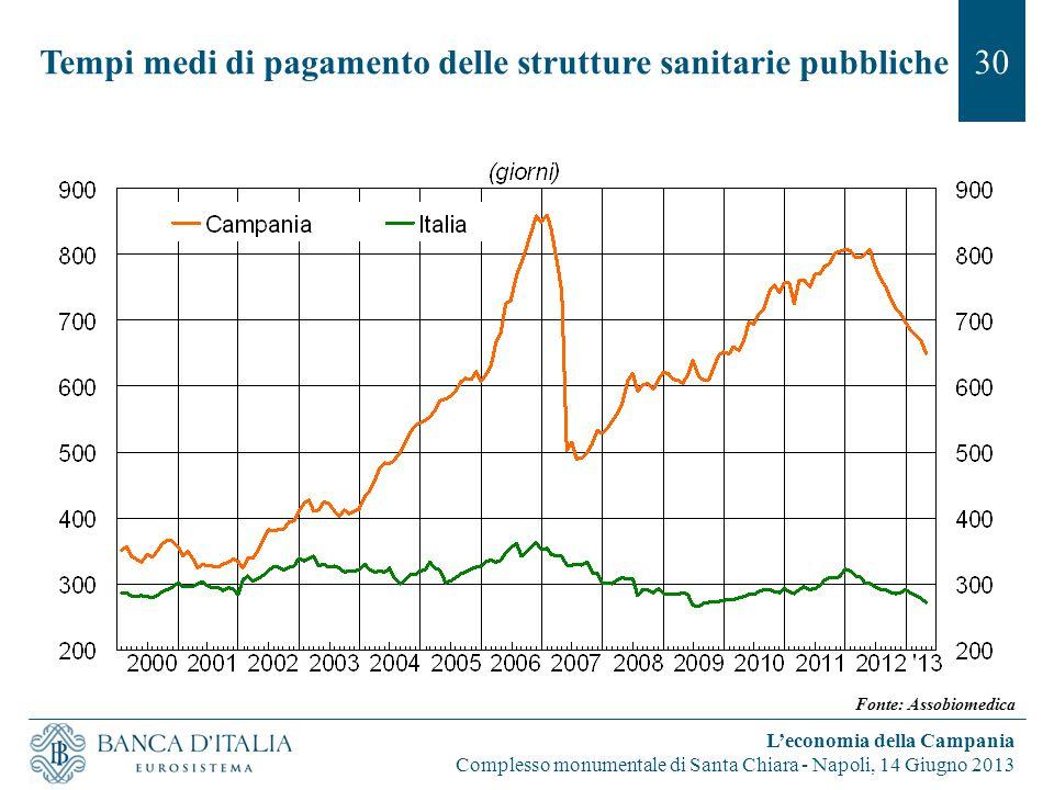 Tempi medi di pagamento delle strutture sanitarie pubbliche30 L'economia della Campania Complesso monumentale di Santa Chiara - Napoli, 14 Giugno 2013