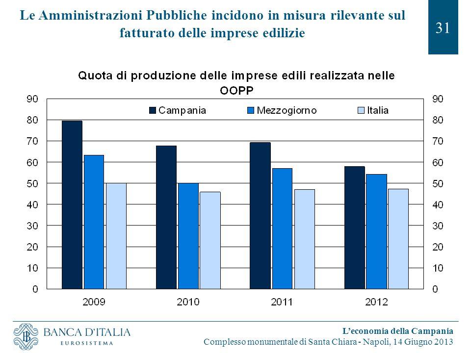 Le Amministrazioni Pubbliche incidono in misura rilevante sul fatturato delle imprese edilizie 31 L'economia della Campania Complesso monumentale di Santa Chiara - Napoli, 14 Giugno 2013