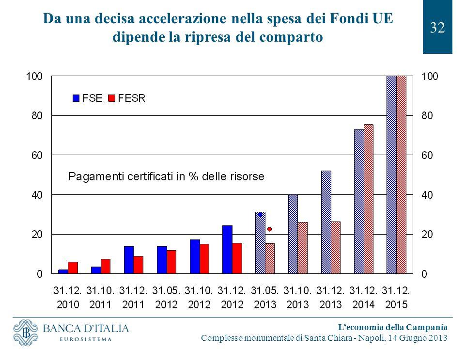 Da una decisa accelerazione nella spesa dei Fondi UE dipende la ripresa del comparto 32 L'economia della Campania Complesso monumentale di Santa Chiara - Napoli, 14 Giugno 2013