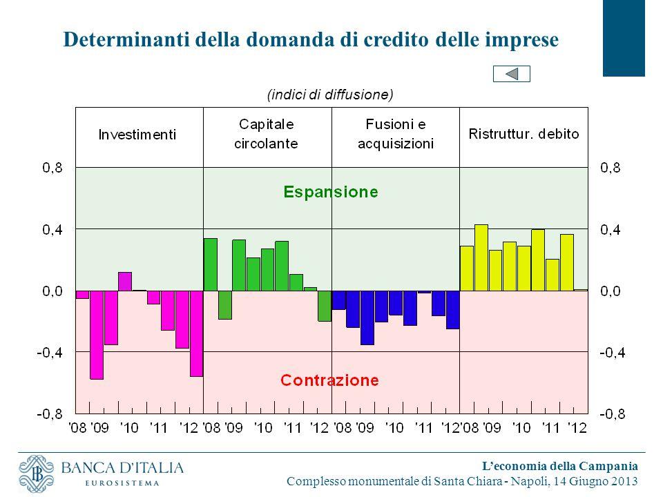 Determinanti della domanda di credito delle imprese L'economia della Campania Complesso monumentale di Santa Chiara - Napoli, 14 Giugno 2013 (indici di diffusione)