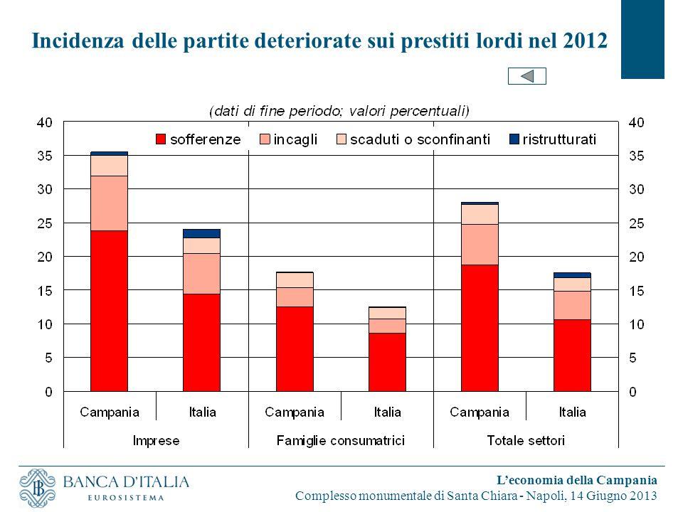 Incidenza delle partite deteriorate sui prestiti lordi nel 2012 L'economia della Campania Complesso monumentale di Santa Chiara - Napoli, 14 Giugno 2013
