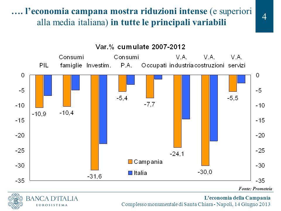 …. l'economia campana mostra riduzioni intense (e superiori alla media italiana) in tutte le principali variabili 4 L'economia della Campania Compless