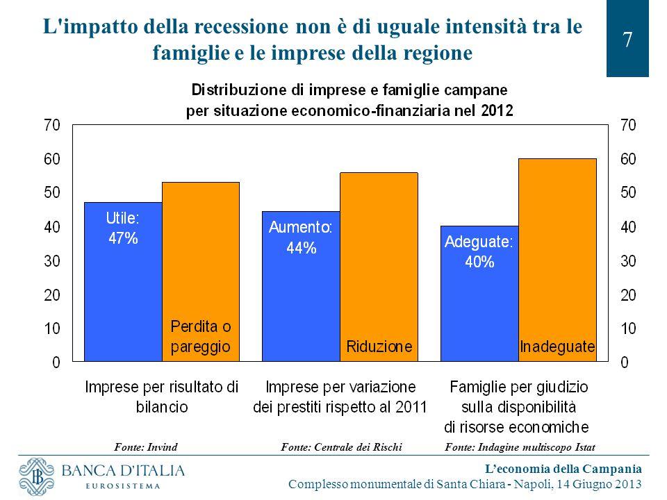 L'impatto della recessione non è di uguale intensità tra le famiglie e le imprese della regione 7 L'economia della Campania Complesso monumentale di S