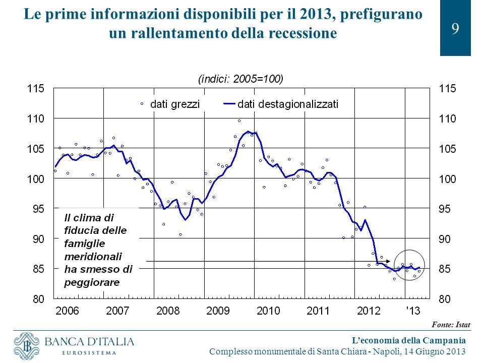 Le prime informazioni disponibili per il 2013, prefigurano un rallentamento della recessione 9 L'economia della Campania Complesso monumentale di Sant