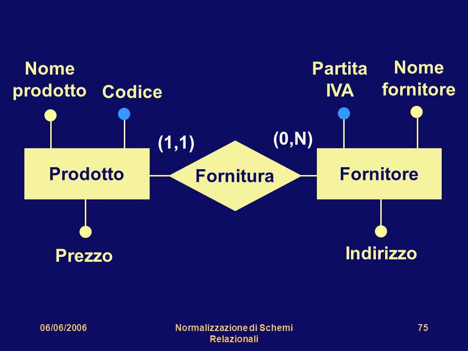 06/06/2006Normalizzazione di Schemi Relazionali 75 Indirizzo Partita IVA Nome fornitore Nome prodotto Prezzo Codice Fornitura ProdottoFornitore (1,1)