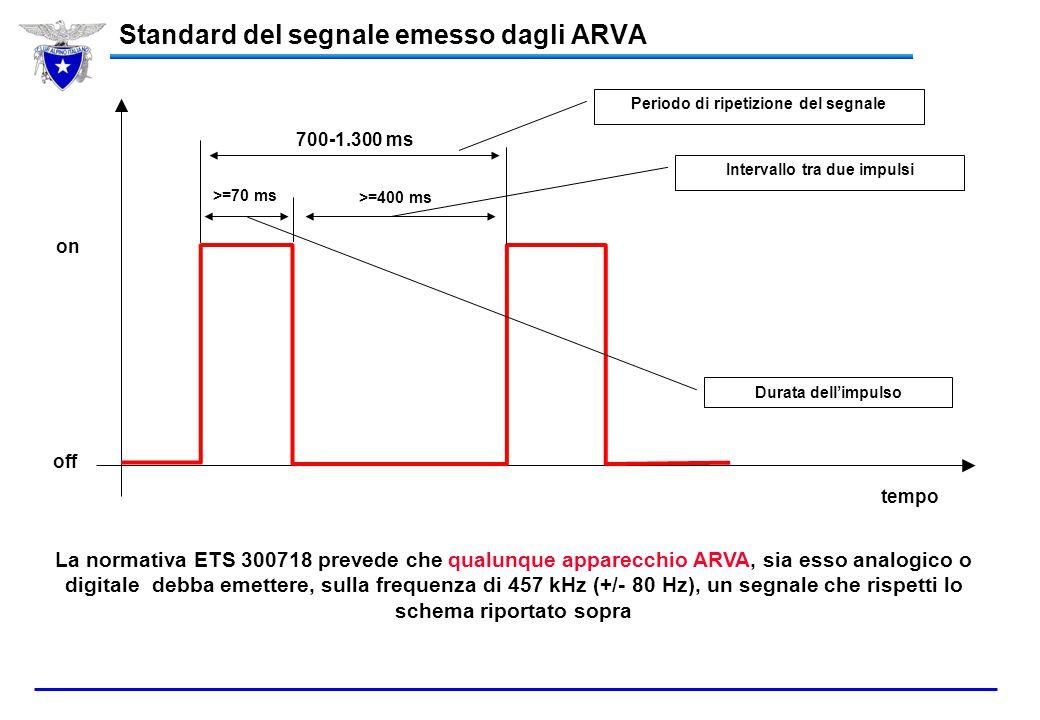 Somma vettoriale: niente di nuovo 200 daN 100 daN 90° 141 daN (100^2 + 100^2) = 20.000 = 141 100 daN 141 daN 45° 200 x cos (45°) = 141