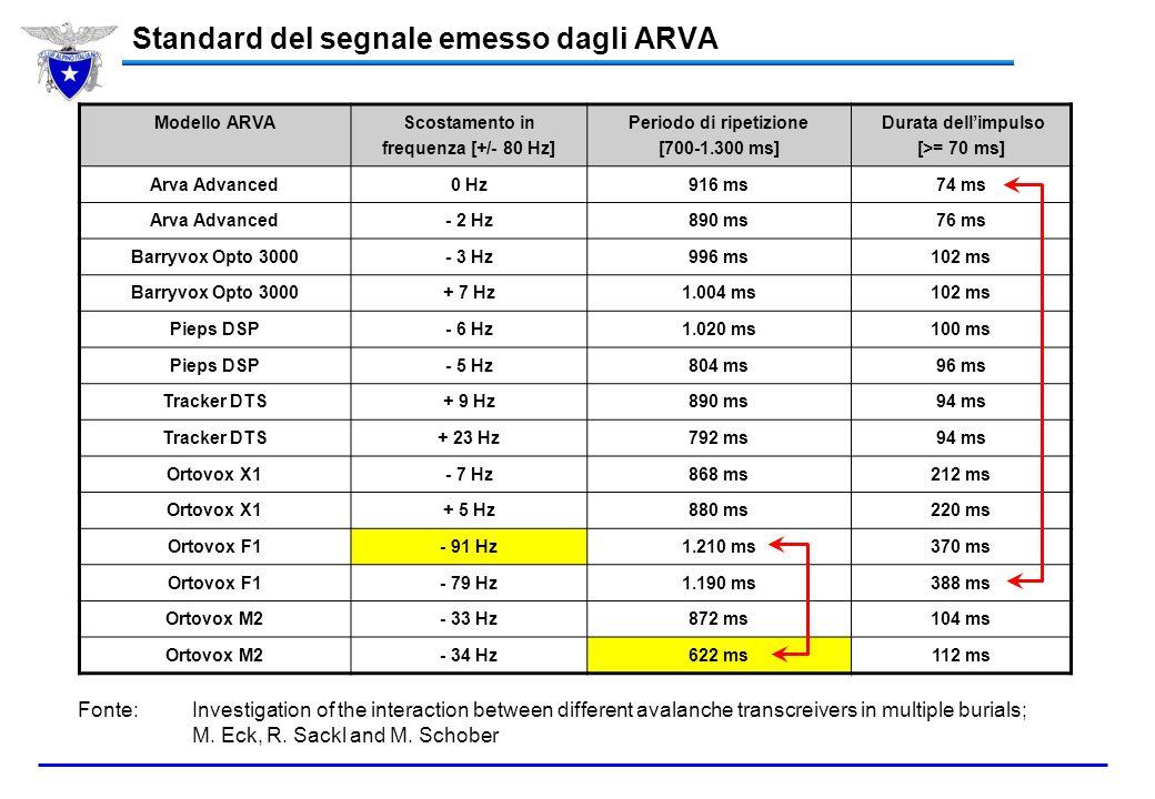 Standard del segnale emesso dagli ARVA off on tempo 700 ms 1.300 ms 70 ms Caso estremo 900 ms Due ARVA aventi queste caratteristiche di trasmissione d
