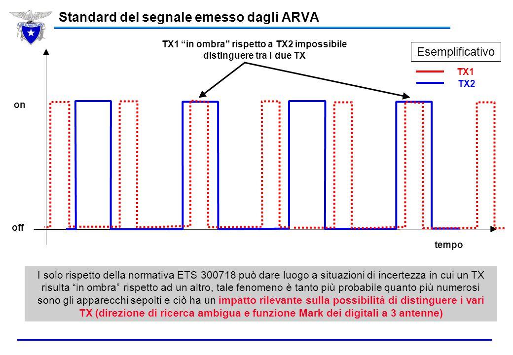 Modello ARVA Scostamento in frequenza [+/- 80 Hz] Periodo di ripetizione [700-1.300 ms] Durata dell'impulso [>= 70 ms] Arva Advanced0 Hz916 ms74 ms Ar