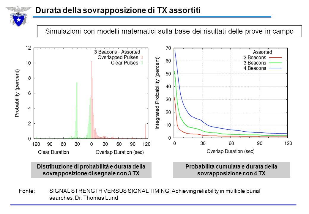 Modello ARVA Arva Advanced Barryvox Opto 3000 Pieps DSP Tracker DTS Pieps 457 Ortovox X1 Ortovox F1 Ortovox M2 Arva Advanced 68,15%73,62%72,17%71,90%7