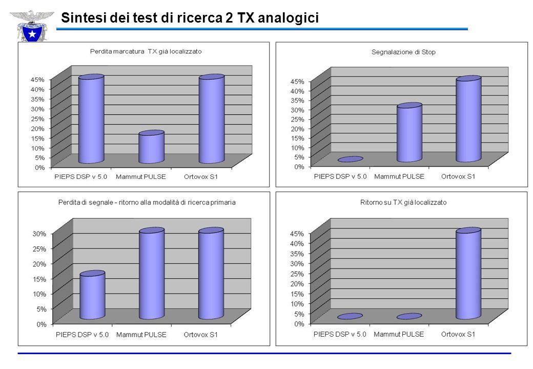 Sintesi dei test di ricerca 2 TX analogici NB: significa che durante la ricerca rilevava la presenza di altri TX NB: significa che l'apparecchio RX pr