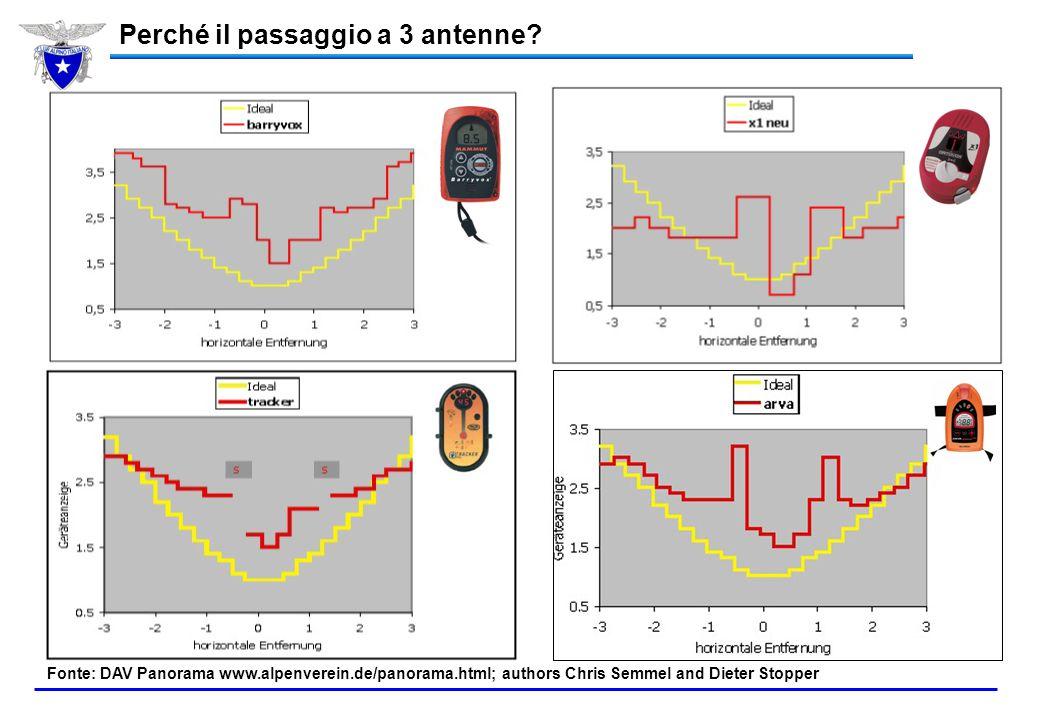 Analogico vs Digitale Analogici (1 antenna) Digitali di ultima generazione (3 antenne) Digitali di 1^ generazione (1 o 2 antenne)