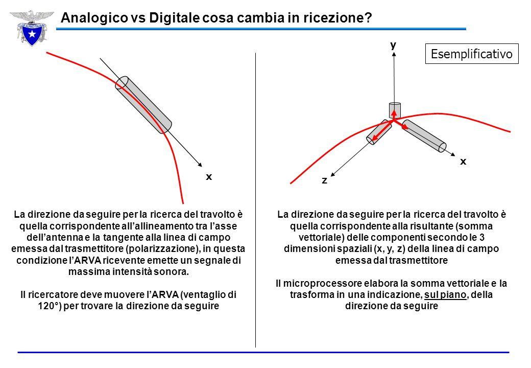 Analogico vs Digitale cosa cambia in ricezione? L'elaborazione del segnale emesso dall'apparecchio sepolto è interamente affidata alla sensibilità del