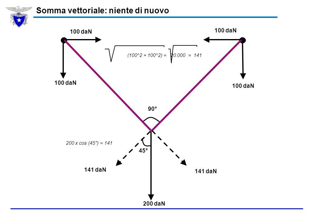 La direzione da seguire per la ricerca del travolto è quella corrispondente all'allineamento tra l'asse dell'antenna e la tangente alla linea di campo