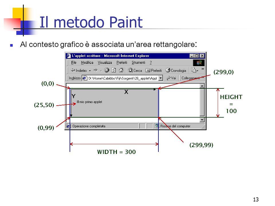 13 Il metodo Paint Al contesto grafico è associata un'area rettangolare : X Y