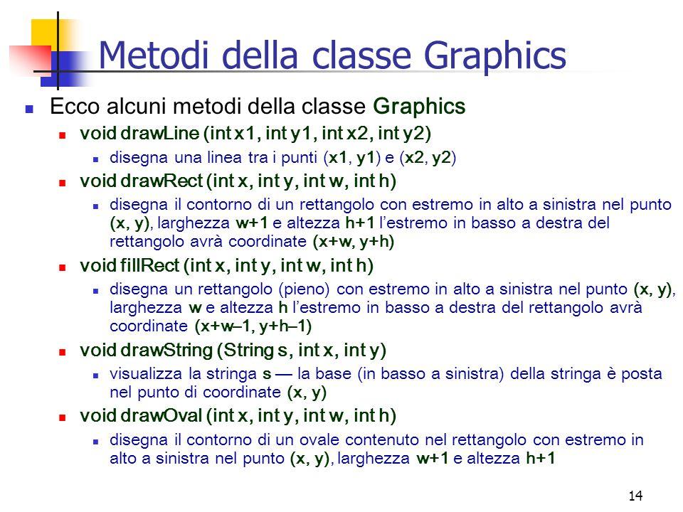 14 Metodi della classe Graphics Ecco alcuni metodi della classe Graphics void drawLine (int x1, int y1, int x2, int y2) disegna una linea tra i punti (x1, y1) e (x2, y2) void drawRect (int x, int y, int w, int h) disegna il contorno di un rettangolo con estremo in alto a sinistra nel punto (x, y), larghezza w+1 e altezza h+1 l'estremo in basso a destra del rettangolo avrà coordinate (x+w, y+h) void fillRect (int x, int y, int w, int h) disegna un rettangolo (pieno) con estremo in alto a sinistra nel punto (x, y), larghezza w e altezza h l'estremo in basso a destra del rettangolo avrà coordinate (x+w–1, y+h–1) void drawString (String s, int x, int y) visualizza la stringa s — la base (in basso a sinistra) della stringa è posta nel punto di coordinate (x, y) void drawOval (int x, int y, int w, int h) disegna il contorno di un ovale contenuto nel rettangolo con estremo in alto a sinistra nel punto (x, y), larghezza w+1 e altezza h+1