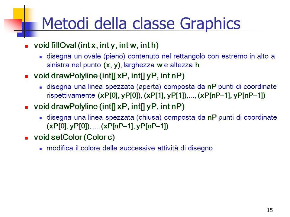 15 Metodi della classe Graphics void fillOval (int x, int y, int w, int h) disegna un ovale (pieno) contenuto nel rettangolo con estremo in alto a sinistra nel punto (x, y), larghezza w e altezza h void drawPolyline (int[] xP, int[] yP, int nP) disegna una linea spezzata (aperta) composta da nP punti di coordinate rispettivamente (xP[0], yP[0]), (xP[1], yP[1]),..., (xP[nP–1], yP[nP–1]) void drawPolyline (int[] xP, int[] yP, int nP) disegna una linea spezzata (chiusa) composta da nP punti di coordinate (xP[0], yP[0]),...,(xP[nP–1], yP[nP–1]) void setColor (Color c) modifica il colore delle successive attività di disegno