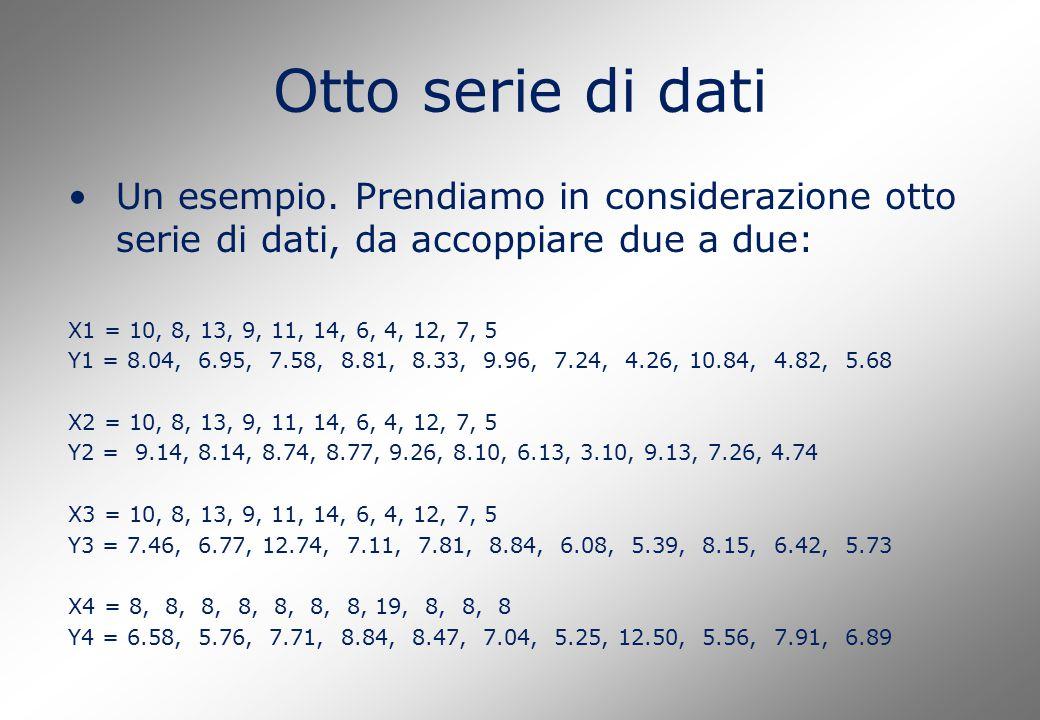 Otto serie di dati Un esempio. Prendiamo in considerazione otto serie di dati, da accoppiare due a due: X1 = 10, 8, 13, 9, 11, 14, 6, 4, 12, 7, 5 Y1 =