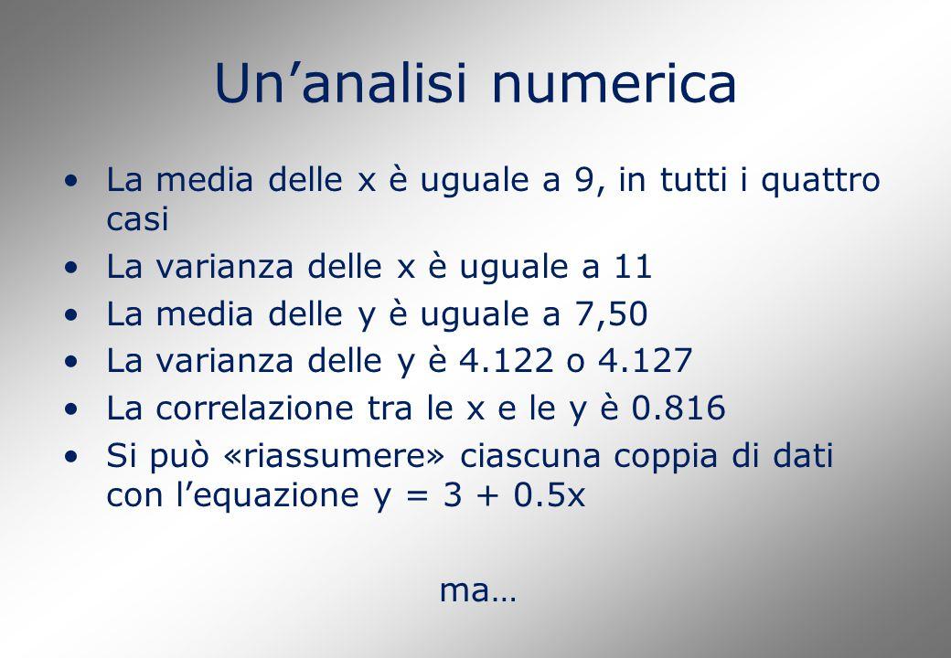 Un'analisi numerica La media delle x è uguale a 9, in tutti i quattro casi La varianza delle x è uguale a 11 La media delle y è uguale a 7,50 La varia
