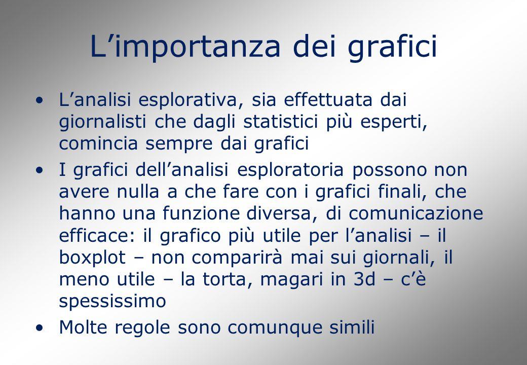 L'importanza dei grafici L'analisi esplorativa, sia effettuata dai giornalisti che dagli statistici più esperti, comincia sempre dai grafici I grafici