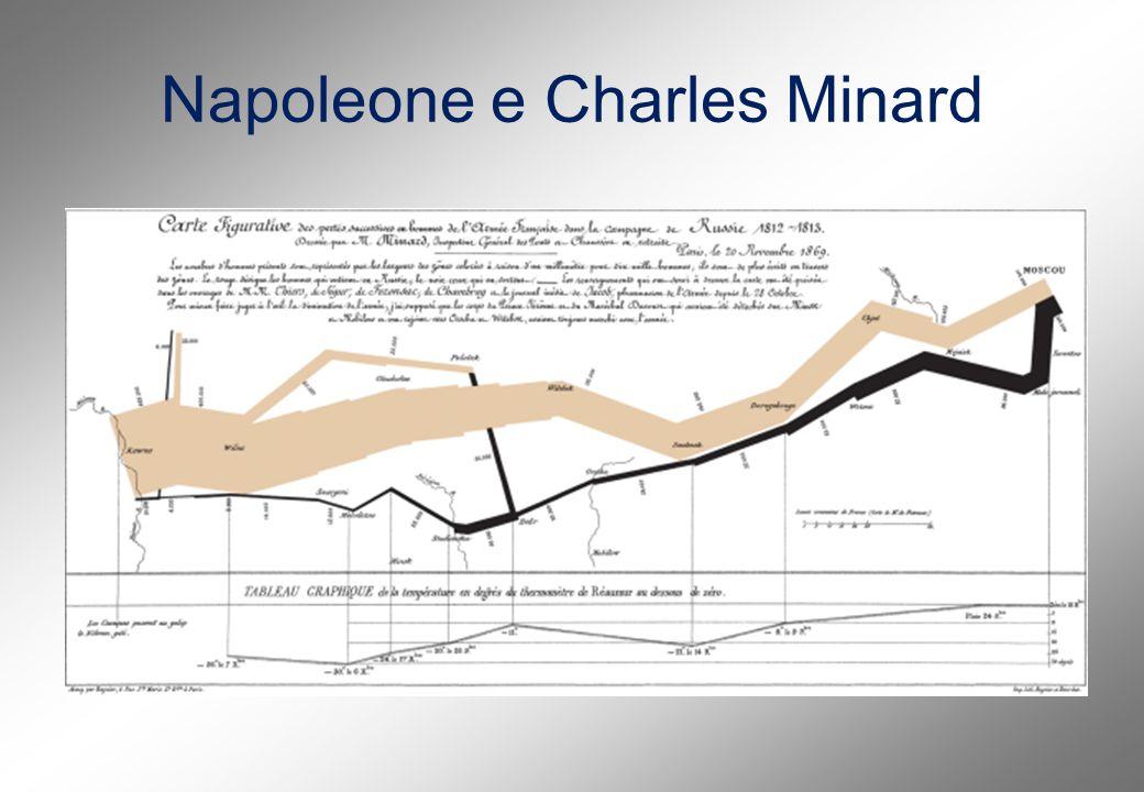 Napoleone e Charles Minard