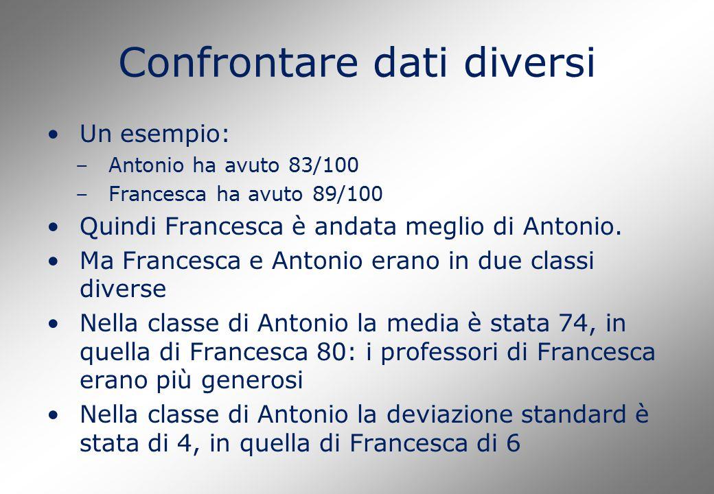 Confrontare dati diversi Un esempio: –Antonio ha avuto 83/100 –Francesca ha avuto 89/100 Quindi Francesca è andata meglio di Antonio. Ma Francesca e A