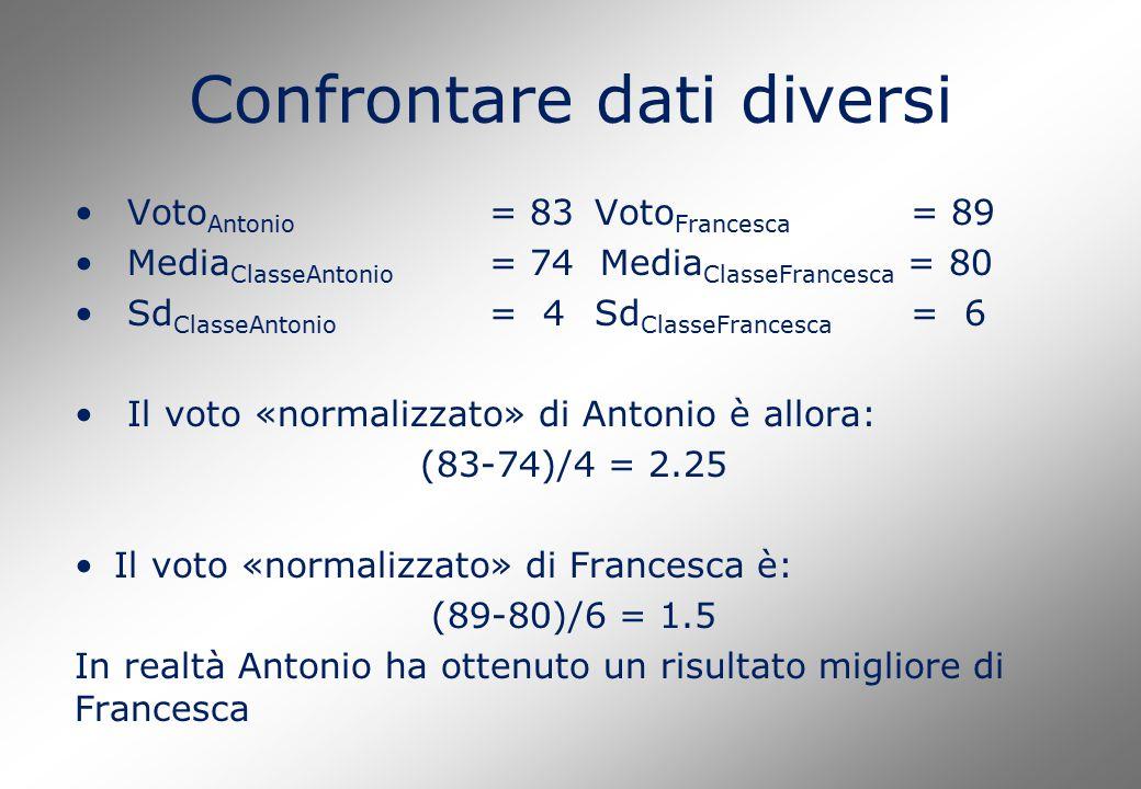 Confrontare dati diversi Voto Antonio = 83 Voto Francesca = 89 Media ClasseAntonio = 74 Media ClasseFrancesca = 80 Sd ClasseAntonio = 4Sd ClasseFrance