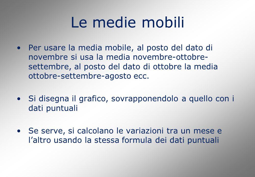 Le medie mobili Per usare la media mobile, al posto del dato di novembre si usa la media novembre-ottobre- settembre, al posto del dato di ottobre la