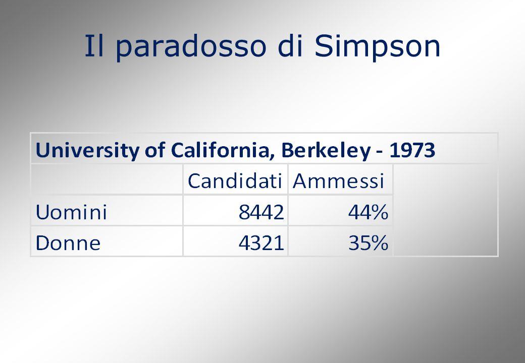 Il paradosso di Simpson