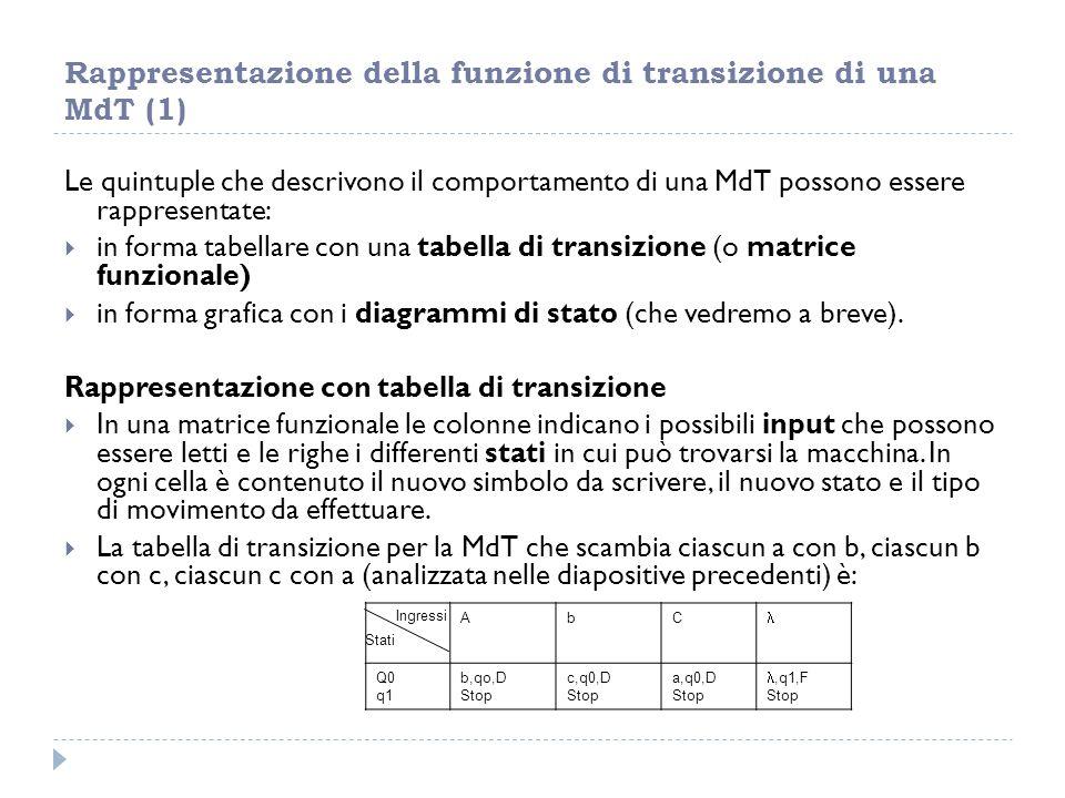Rappresentazione della funzione di transizione di una MdT (1) Le quintuple che descrivono il comportamento di una MdT possono essere rappresentate: 