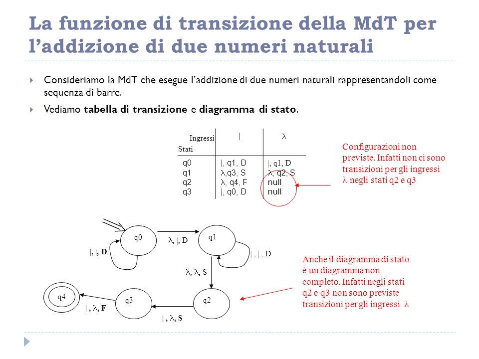La funzione di transizione della MdT per l'addizione di due numeri naturali  Consideriamo la MdT che esegue l'addizione di due numeri naturali rappre