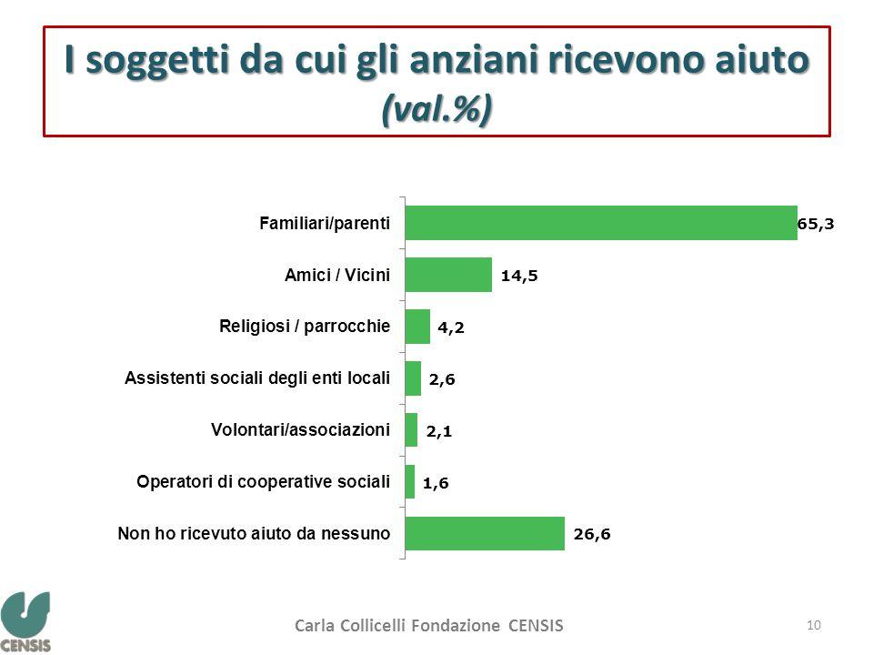 I soggetti da cui gli anziani ricevono aiuto (val.%) 10 Carla Collicelli Fondazione CENSIS