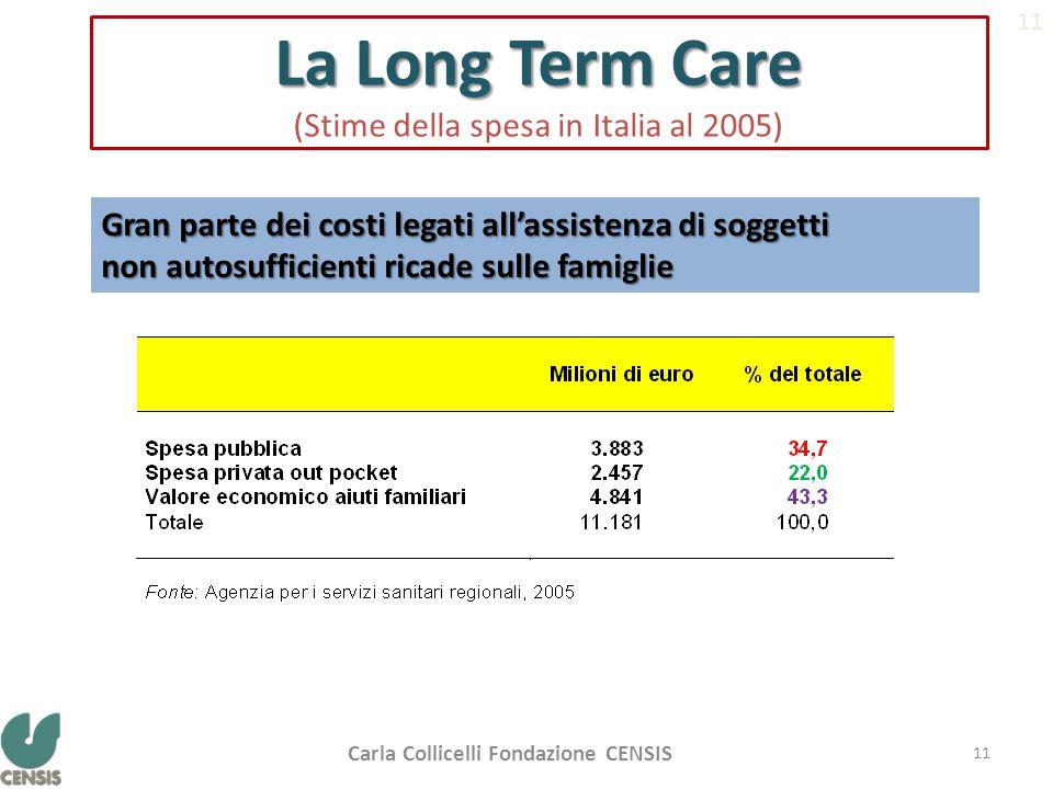 La Long Term Care La Long Term Care (Stime della spesa in Italia al 2005) Gran parte dei costi legati all'assistenza di soggetti non autosufficienti ricade sulle famiglie 11 Carla Collicelli Fondazione CENSIS 11