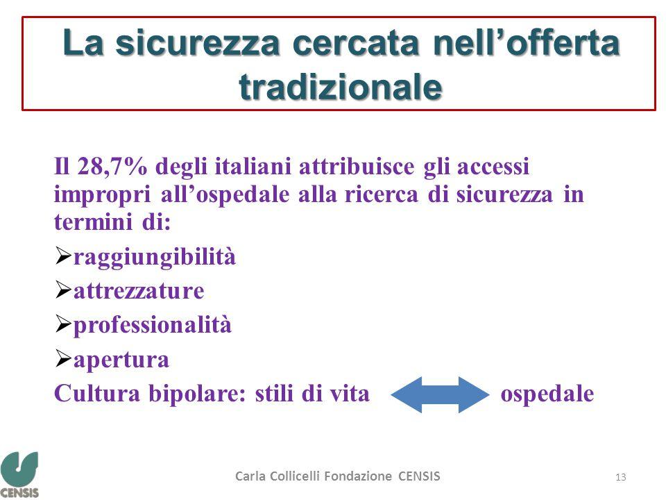 La sicurezza cercata nell'offerta tradizionale Il 28,7% degli italiani attribuisce gli accessi impropri all'ospedale alla ricerca di sicurezza in term