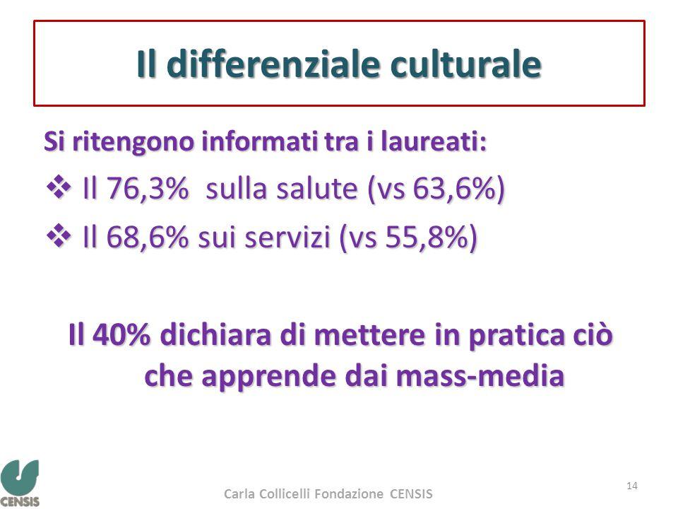 Il differenziale culturale Si ritengono informati tra i laureati:  Il 76,3% sulla salute (vs 63,6%)  Il 68,6% sui servizi (vs 55,8%) Il 40% dichiara di mettere in pratica ciò che apprende dai mass-media 14 Carla Collicelli Fondazione CENSIS