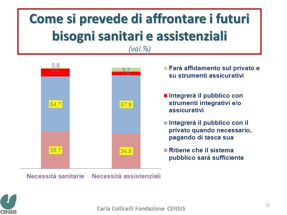 Come si prevede di affrontare i futuri bisogni sanitari e assistenziali Come si prevede di affrontare i futuri bisogni sanitari e assistenziali (val.%) 15 Fonte: Pensare al futuro del Welfare italiano.