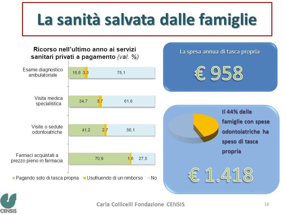 La sanità salvata dalle famiglie La spesa annua di tasca propria Il 44% delle famiglie con spese odontoiatriche ha speso di tasca propria Carla Collicelli Fondazione CENSIS 16