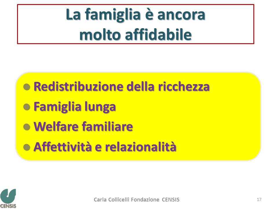 La famiglia è ancora molto affidabile Redistribuzione della ricchezza Redistribuzione della ricchezza Famiglia lunga Famiglia lunga Welfare familiare