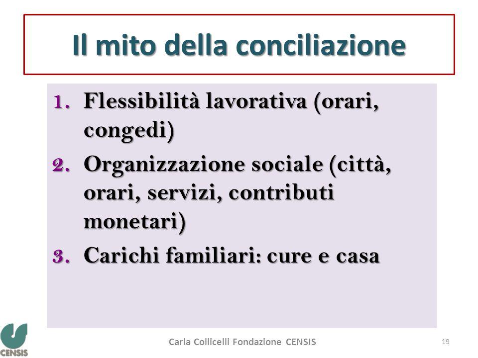 Il mito della conciliazione 1.Flessibilità lavorativa (orari, congedi) 2.Organizzazione sociale (città, orari, servizi, contributi monetari) 3.Carichi